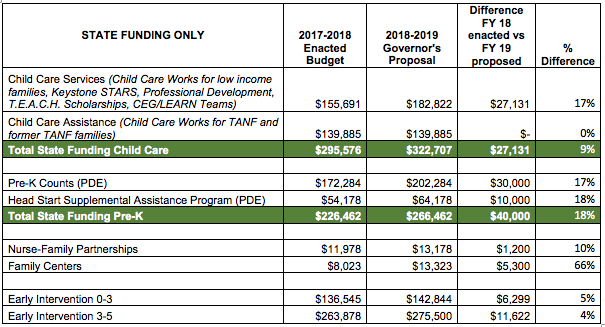 Governor's proposed 2019 budget